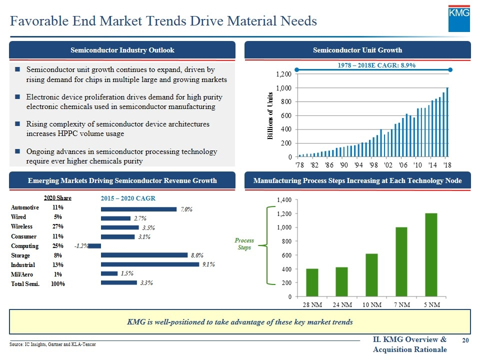 expanding abroad market driving and market driven Market trends: market trends are the upward and downward movements of market & it is perceived tendency of market divers: all marketers must share a common understanding of the market reality and this is driven by increasing requirements for on-time fleet delivery, maintenance and operations.