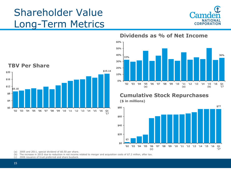 accounting shareholder value Ultimately, shareholder value explains the rationale behind total cost analysis, a sys-tematic logistics-oriented cost accounting system and the principal requirements for an effective logistics costing system emphasizes the importance of customer profitability analysis based upon an understanding of the 'cost-to-serve.